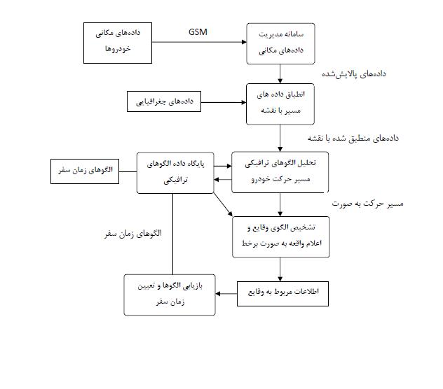 traffic Analysis1